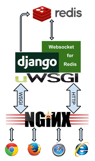 Running WebSocket for Redis — django-websocket-redis 0 5 2